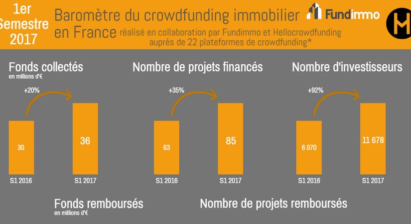 Baromètre du crowdfunding immobilier du premier semestre 2017