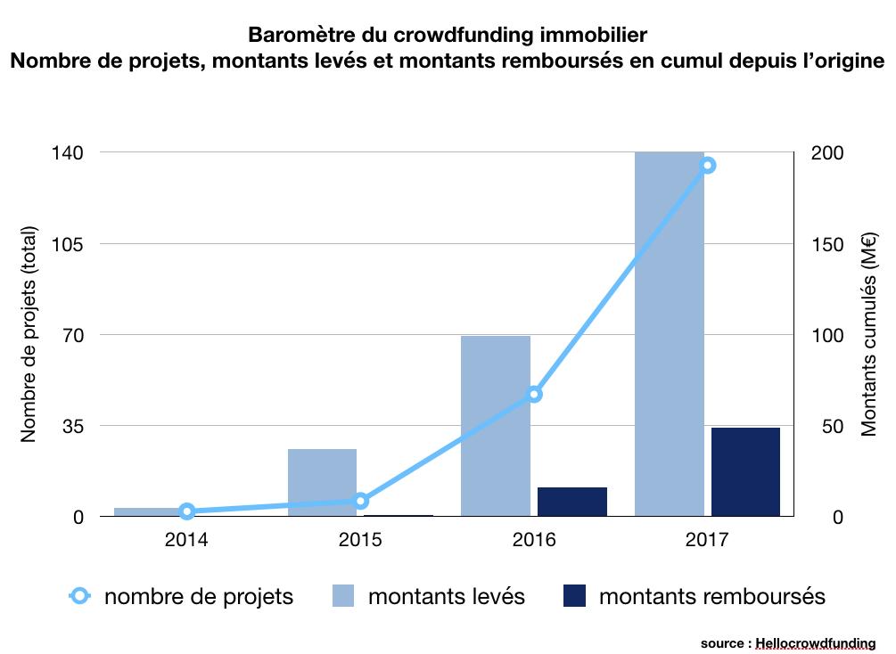 barometre crowdfunding immobilier epatrimony