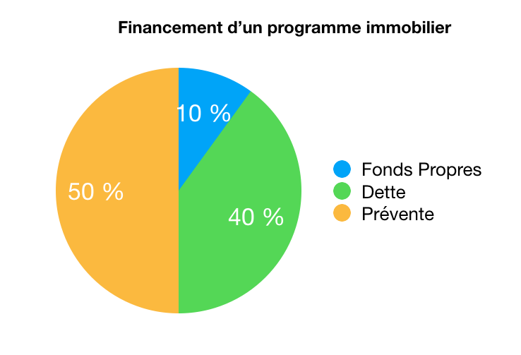 financement programme immobilier crowdfunding